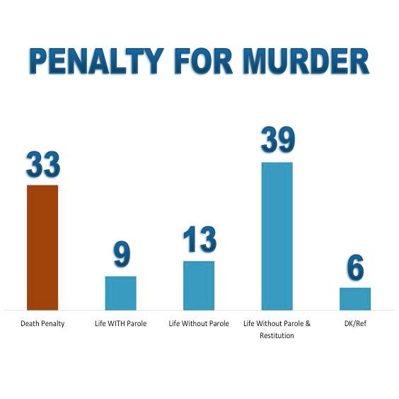 New Survey on Attitudes toward the Death Penalty