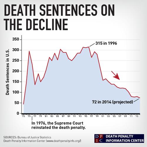Death Sentences on the Decline